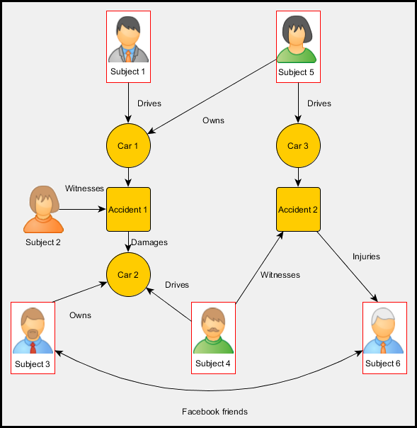 Graph database for Fraud Detection