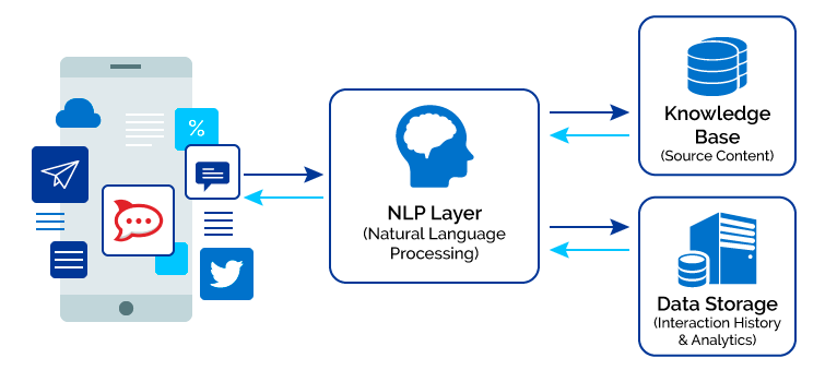 Why Use Natural Language Processing