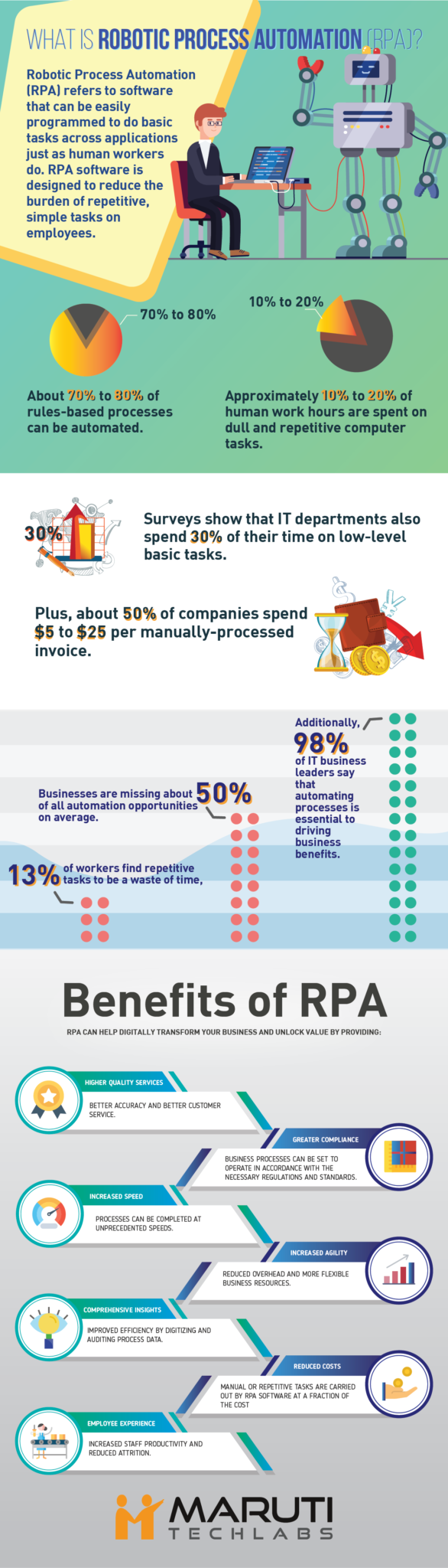 What Is Robotic Process Automation How Rpa Different From Ebook Implementation Products Robotics And Other Useful Things Vs Traditional